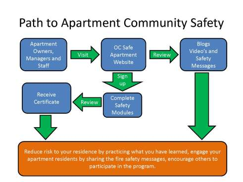 MRRP Path to Apartment Safety